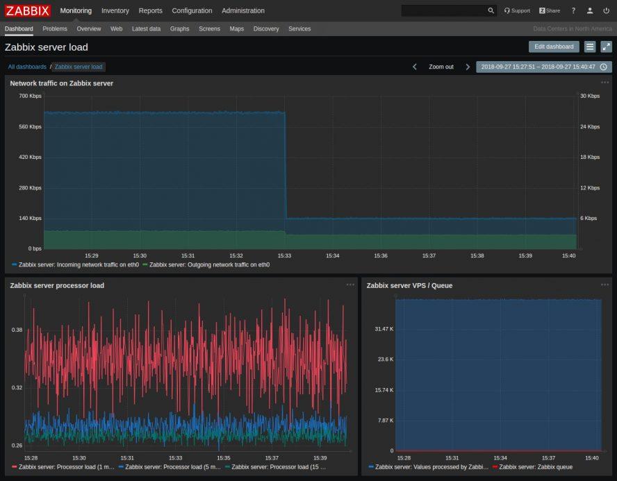 سرعت و امنیت بیشتر با distributed monitoring