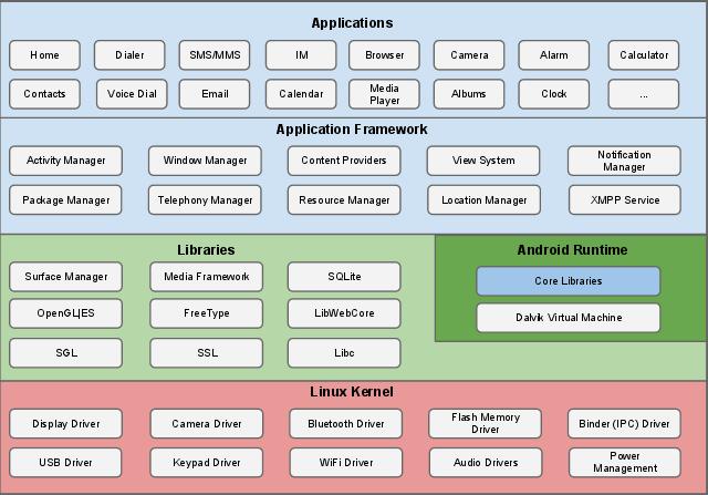 معماری امنیتی اندروید