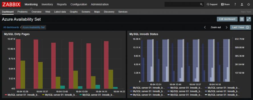 ترکیب گرافهای میلهای و تجمیع دادهها