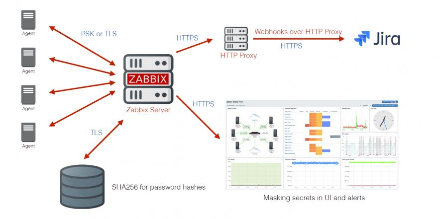 پشتیبانی از پروکسی HTTP برای webhook ها