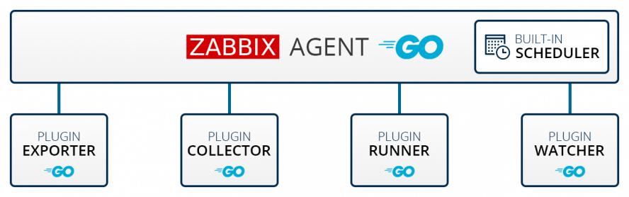 پشتیبانی رسمی از Zabbix Agent