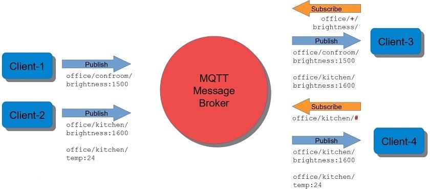 سیستم مشترکین کارت های خودکار در پروتوکل MQTT