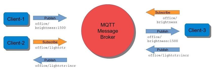 سیستم انتشار/ اشتراک طبیعی در پروتوکل MQTT