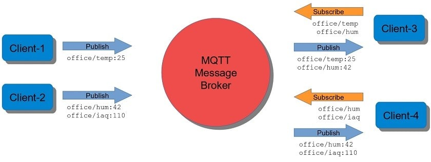 سیستم انتشار/ اشتراک پروتوکل MQTT